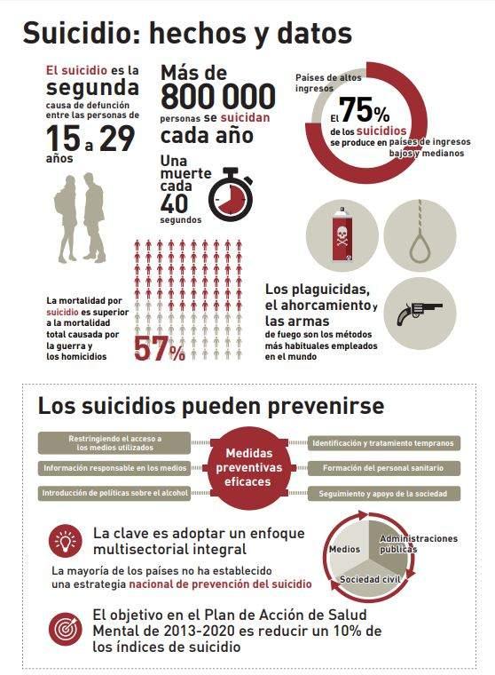 Infografía sobre el suicidio