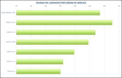 calidad-liderazgo-encuestas-psicosociales