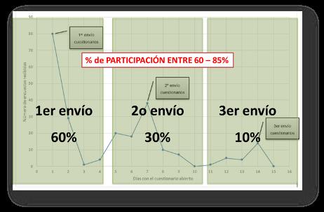 encuesta-psicosocial-online-participacion
