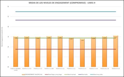 engagement-encuestas-psicosociales
