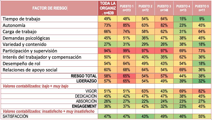 tabla-resultados-encuestas-psicosociales