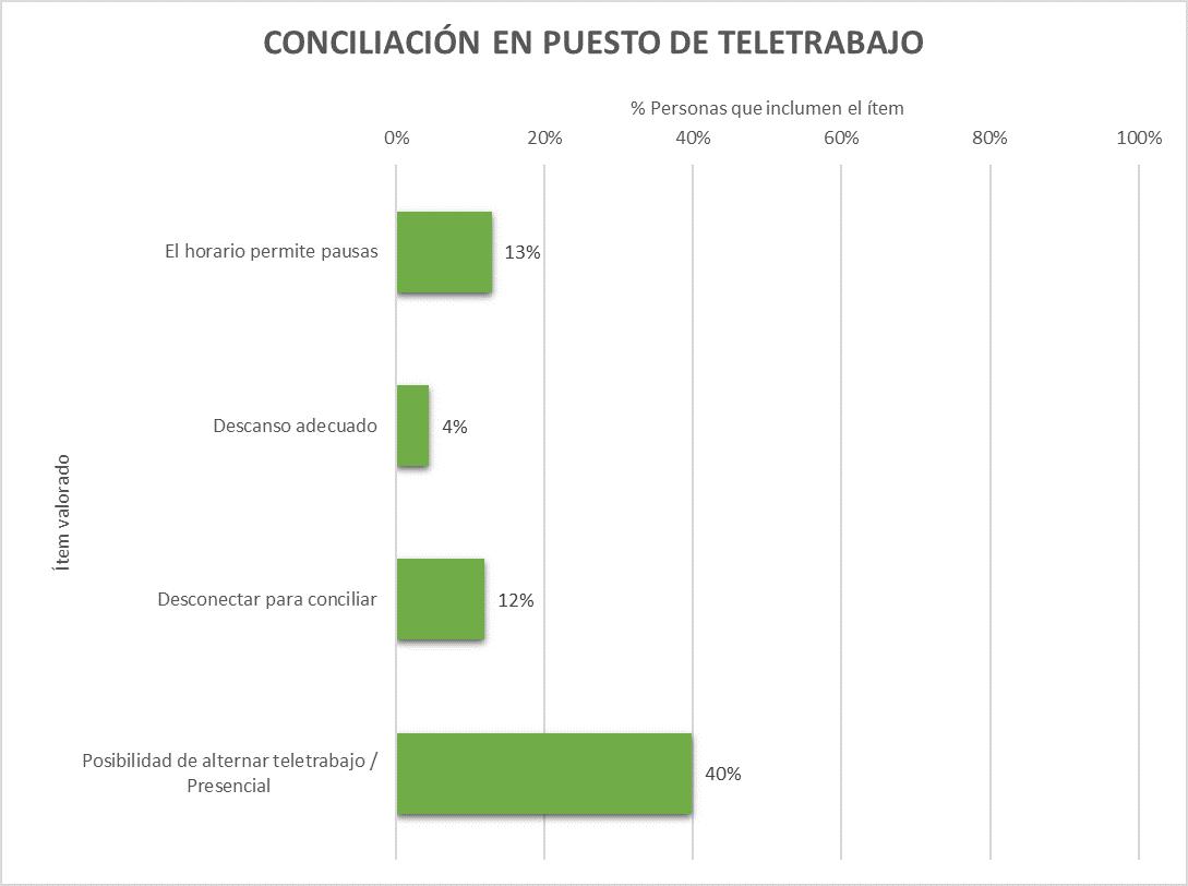 Resultados de conciliación en teletrabajo en España