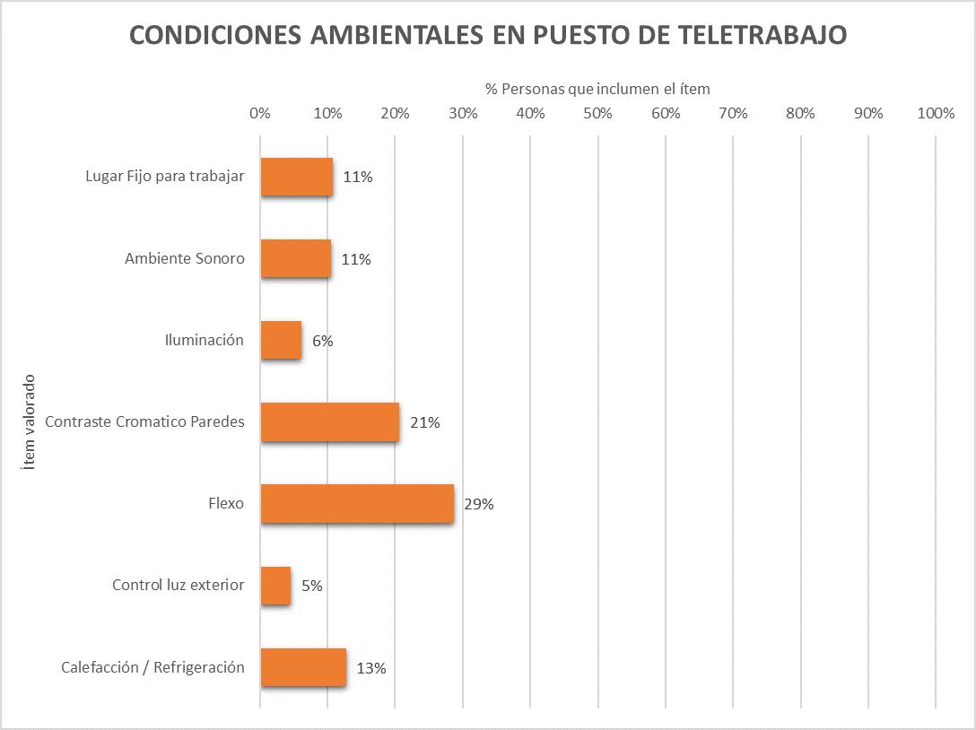 Resultados de las condiciones ambientales de teletrabajo en España