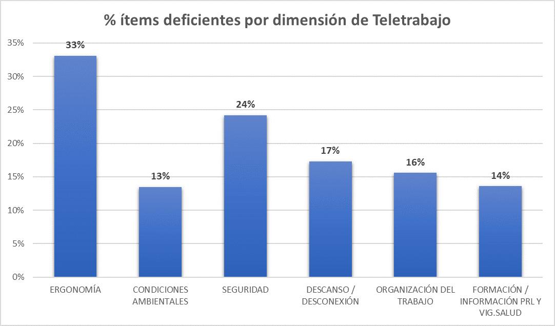 Deficiencias por dimensión en teletrabajo en España