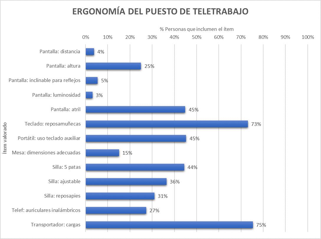Resultados de la ergonomía en el hogar en teletrabajo