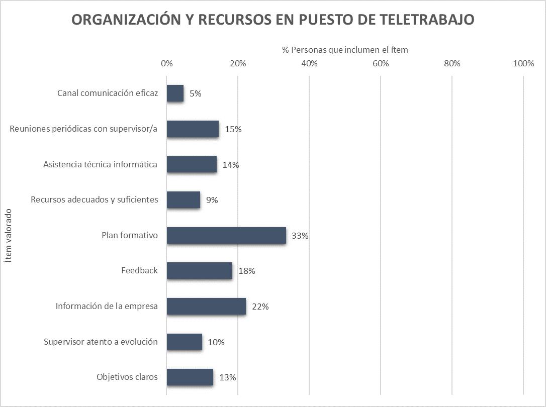 Resultados de organización de recursos en teletrabajo en España