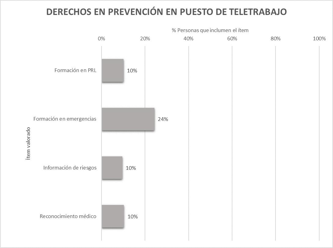 Resultados cumplimiento de prevención en teletrabajo en España