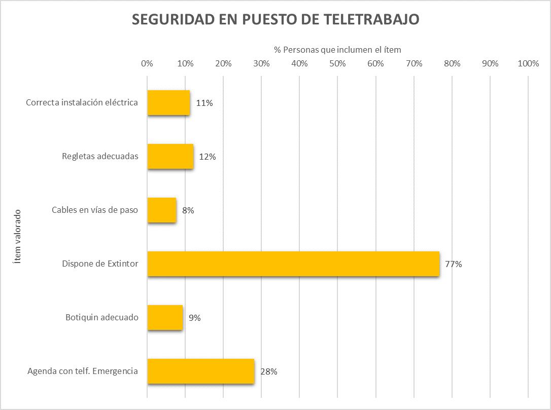 Resultados de seguridad en el hogar en teletrabajo en España