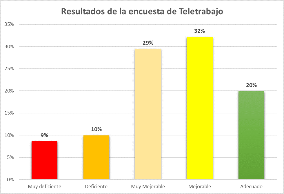 Resultados de la encuesta de valoración del teletrabajo en España